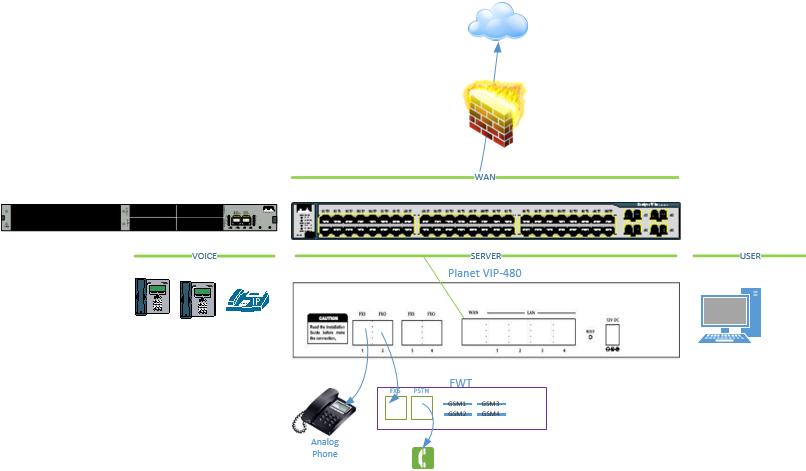 Cisco CME + Ext FXO FXS + Ext FWT Configuration   Nbctcp's Weblog